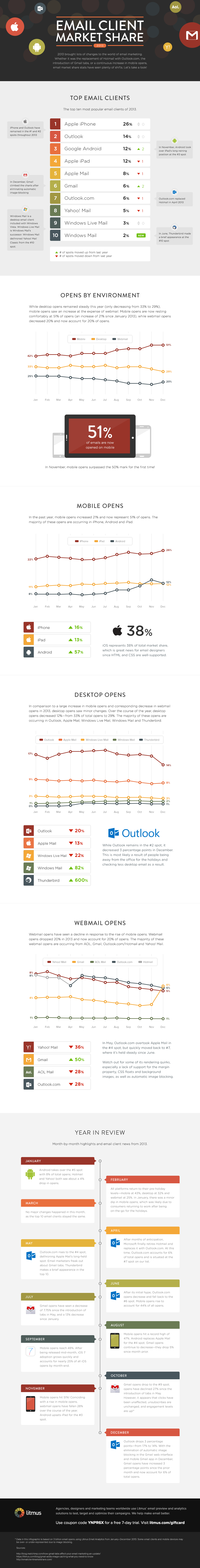 litmus-email-client-market-share-2013-infographic