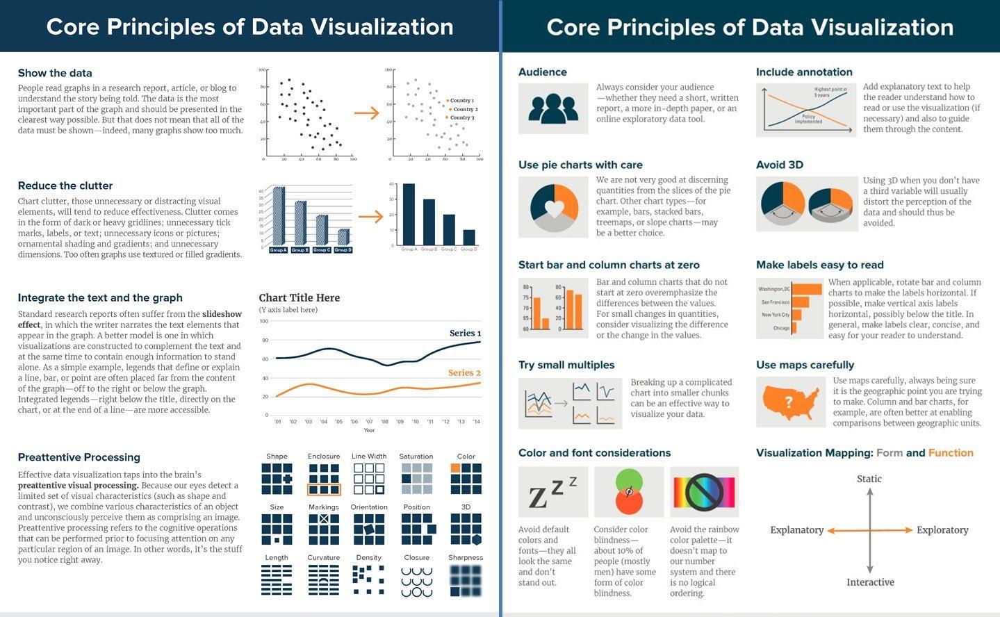 Data Visualization - Core Principles